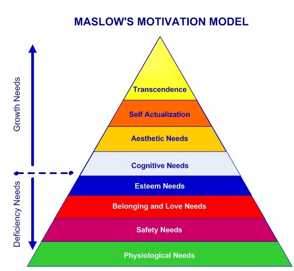 Maslows-Hierarchy-8-Levels